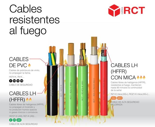 Cables resistentes al fuego de RCT