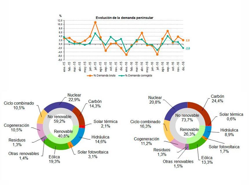 Datos de la demanda de energía eléctrica en diciembre 2016