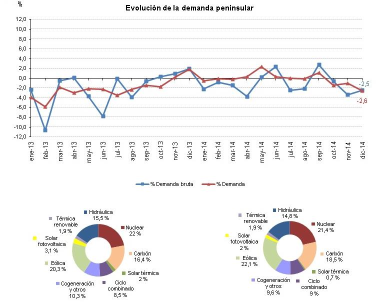 La demanda de energía eléctrica desciende un 2,6% en diciembre