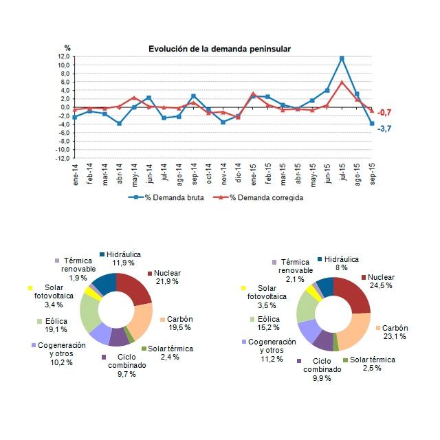 La demanda de energía eléctrica desciende un 3,7% en Septiembre