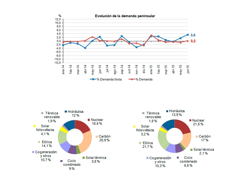 La demanda de energía eléctrica aumenta un 0,2% en junio