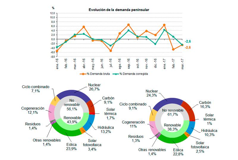 Datos de la demanda de energía eléctrica en marzo de 2017
