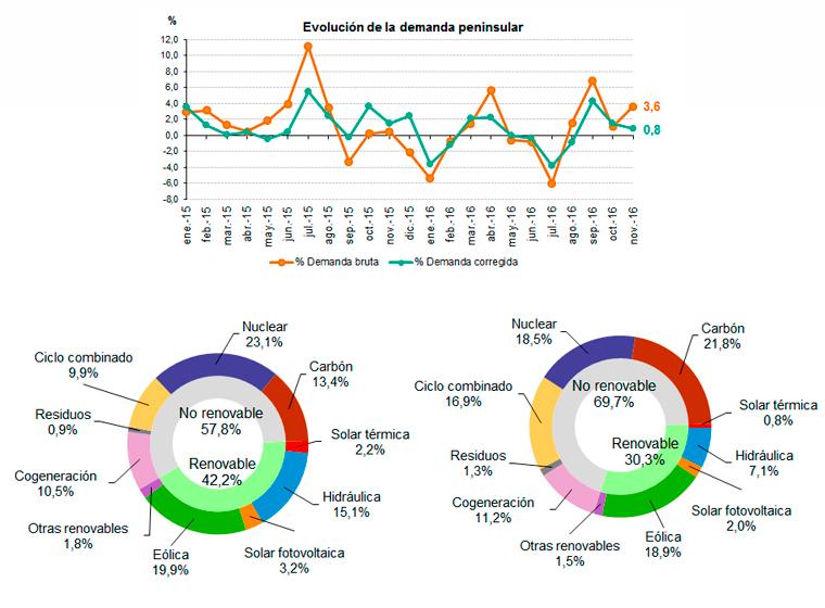 Datos de la demanda de energía eléctrica en noviembre de 2016