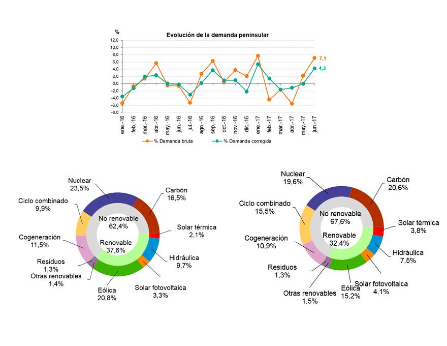 Datos de la demanda de energía eléctrica durante el mes de junio de 2017
