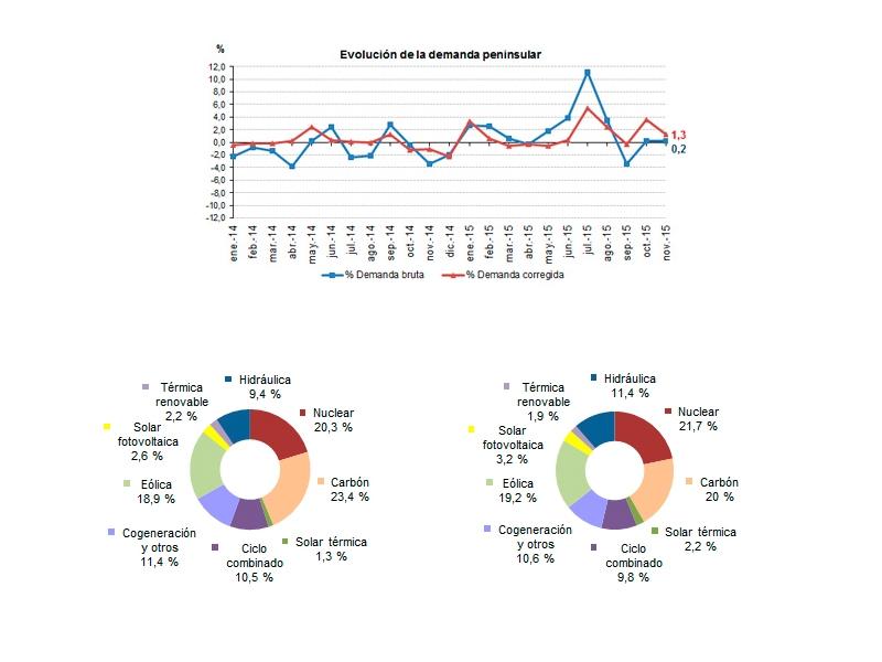 La demanda de energía eléctrica aumenta un 0,2% en noviembre