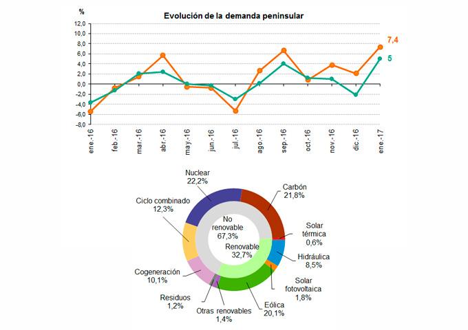 Datos de la demanda de energía eléctrica en enero 2017