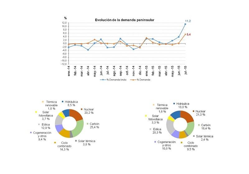 La demanda de energía eléctrica aumenta un 5,4% durante el mes de Julio