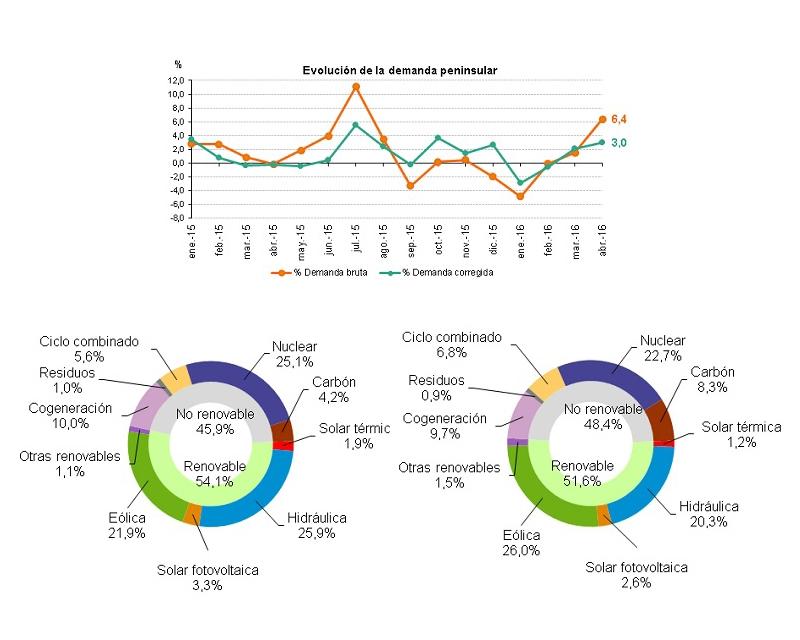 La demanda de energía eléctrica aumenta un 6,4% en abril