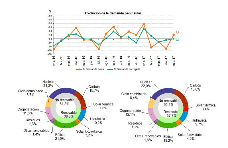 Datos de la demanda de energía eléctrica durante mayo 2017