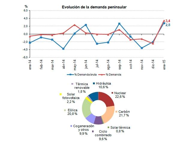 La demanda de energía eléctrica crece un 3,4% en enero