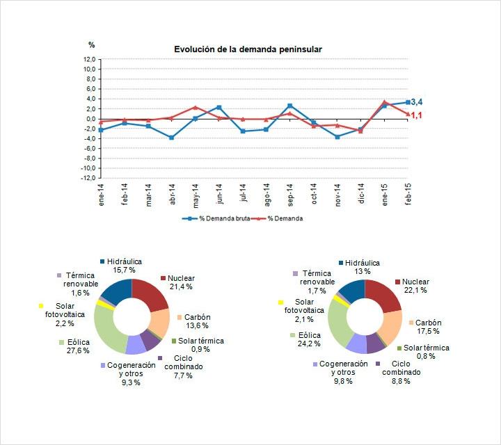 La demanda de energía eléctrica crece un 1,1% en febrero
