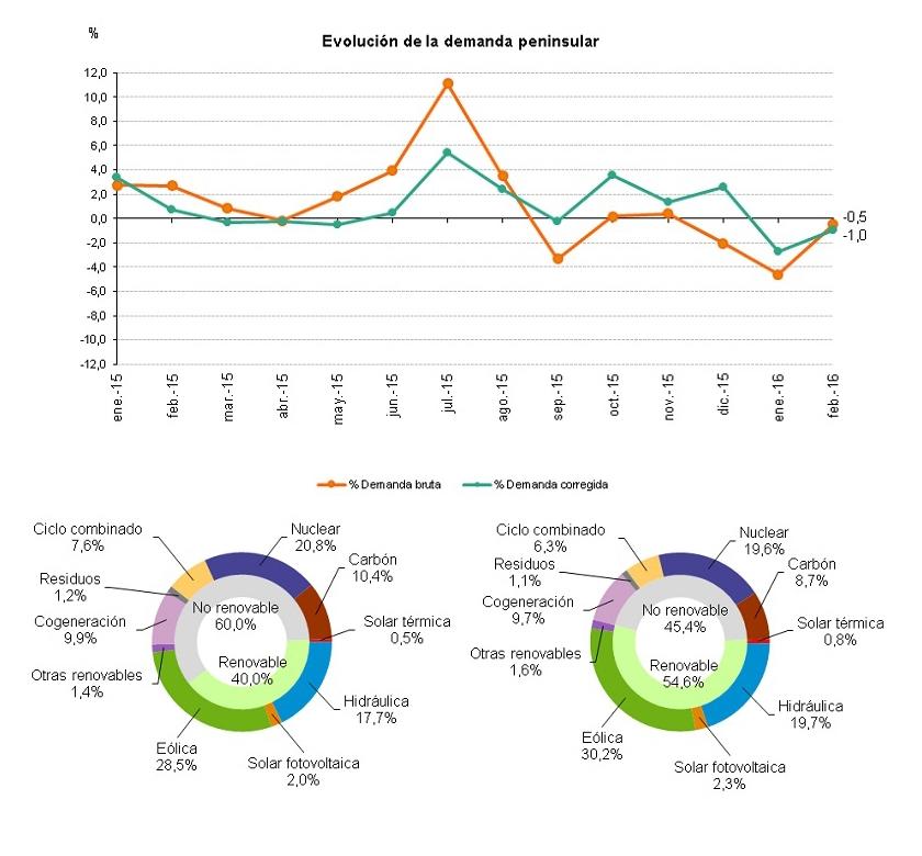 Datos de la demanda de energía eléctrica en Febrero 2016