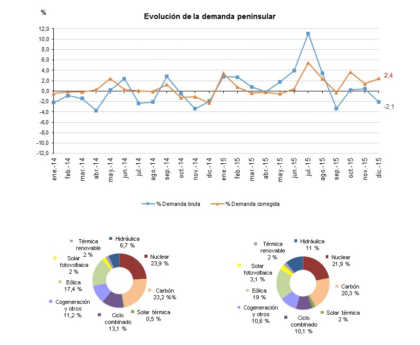 La demanda de energía eléctrica desciende un 2,1% en diciembre