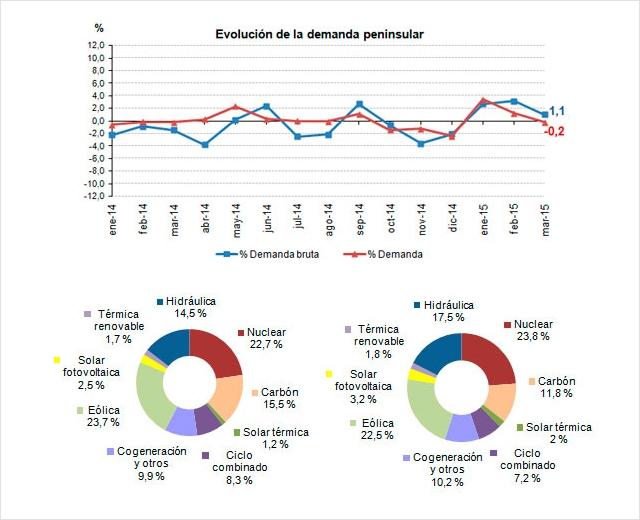 La demanda de energía eléctrica desciende un 0,2% en marzo