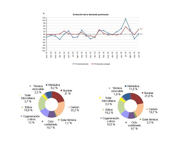 La demanda de energía eléctrica aumentó un 0,3% en el mes de Octubre