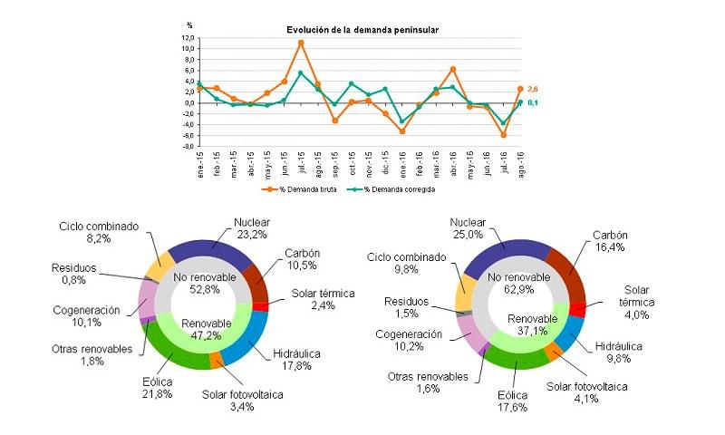 Datos de la demanda de energía eléctrica en agosto de 2016