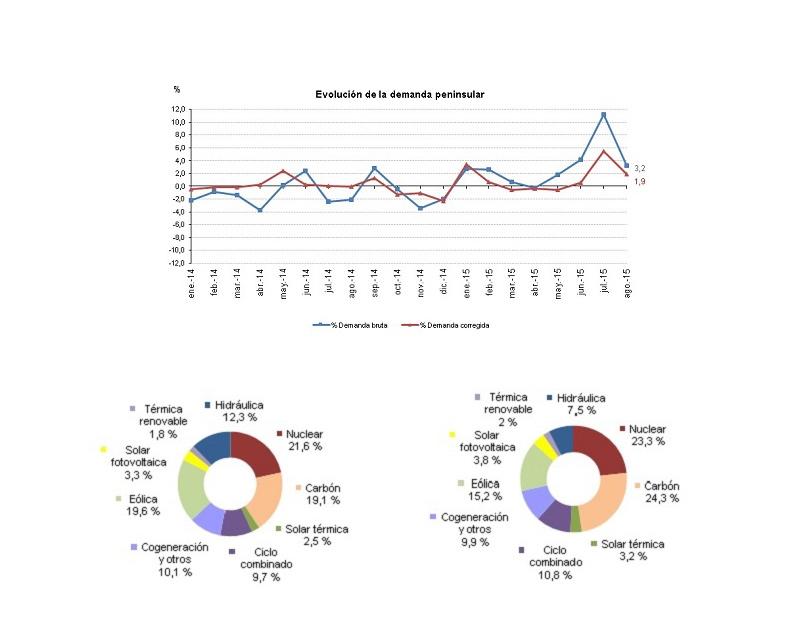 La demanda de energía eléctrica aumenta un 3,2% en agosto