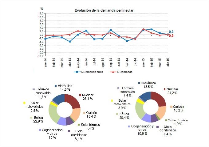 La demanda de energía eléctrica crece un 0,3% en abril