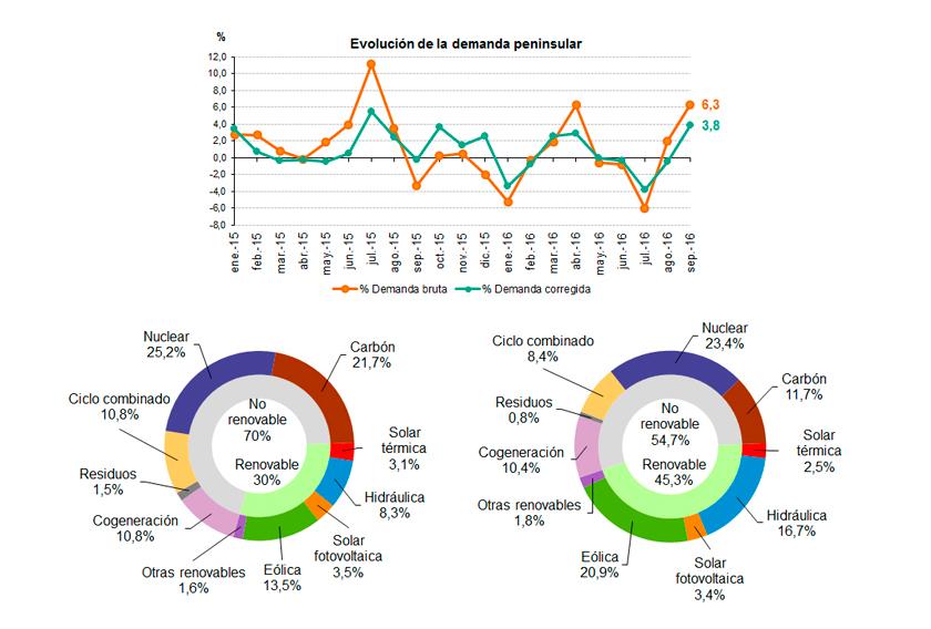 Datos de la demanda de energía eléctrica Septiembre 2016