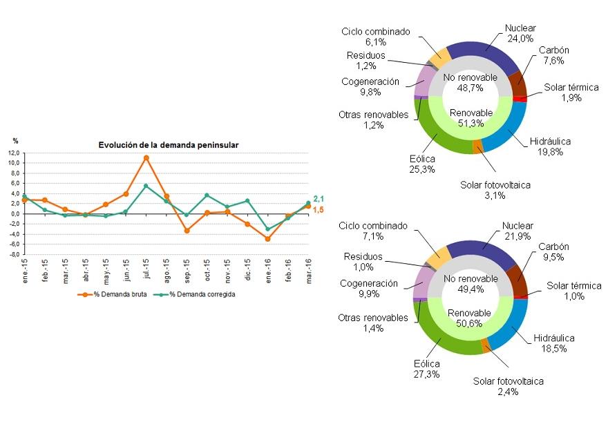 La demanda de energía eléctrica aumenta un 1,5% en marzo