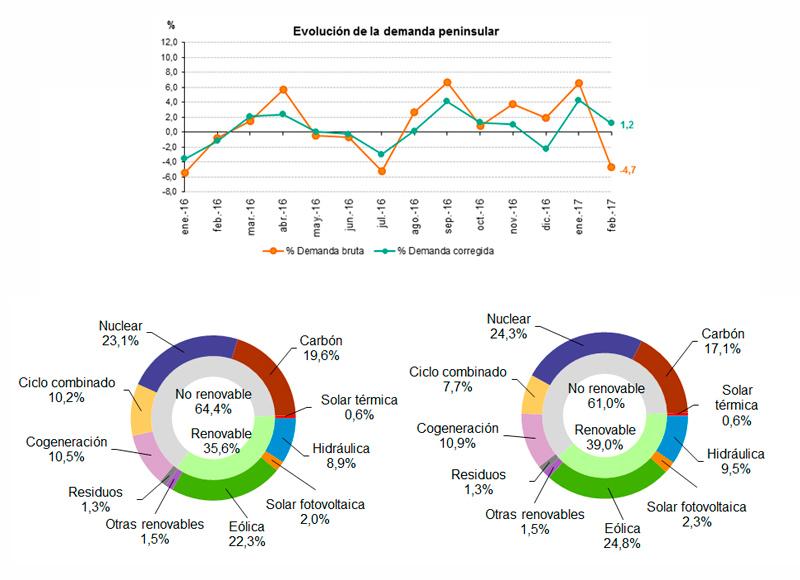 Datos de la demanda de energía eléctrica en febrero 2017