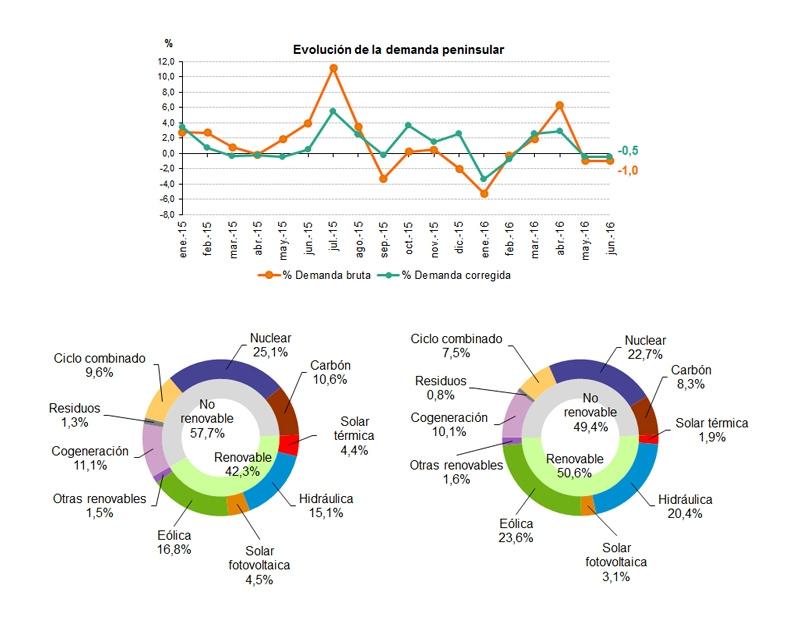 La demanda de energía eléctrica desciende un 1% en junio