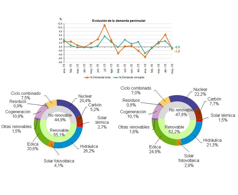Datos de demanda de energía eléctrica en Mayo de 2016