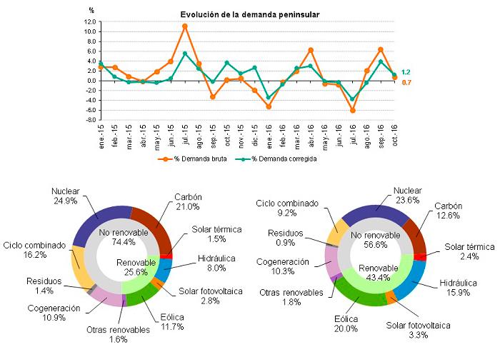 Datos de la demanda de energía eléctrica en octubre de 2016