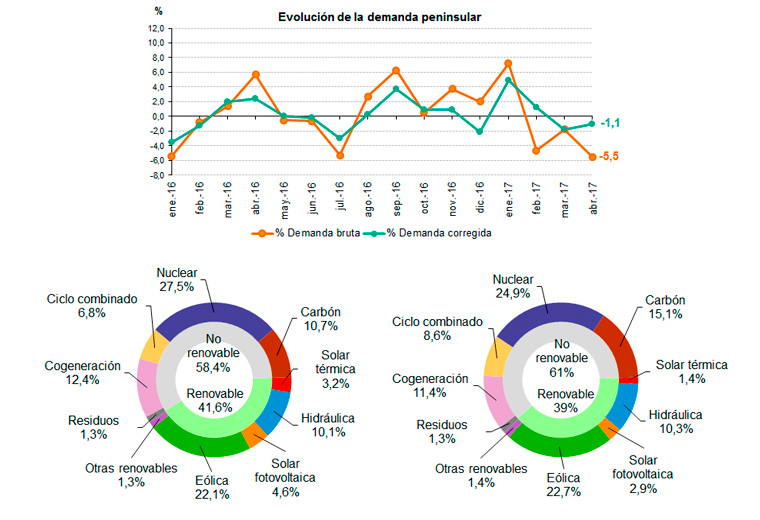 Datos de la demanda de energía eléctrica durante Abril de 2017