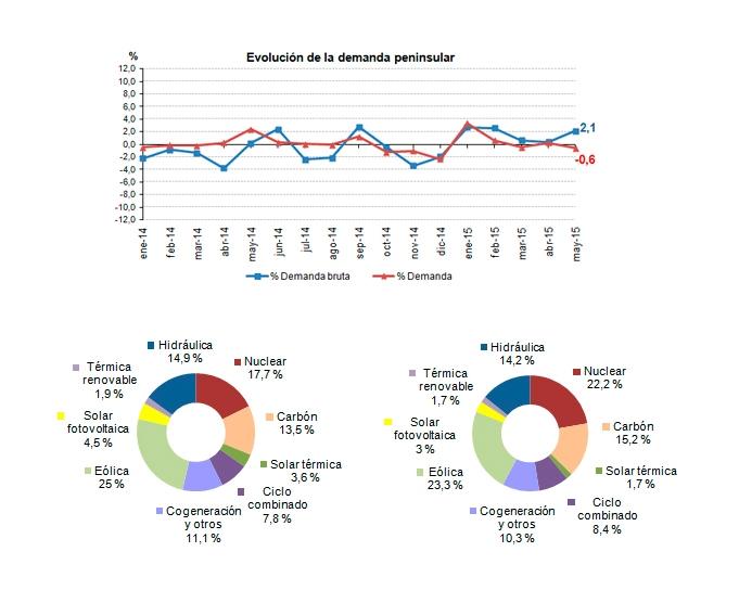 La demanda de energía eléctrica desciende un 0,6% en mayo