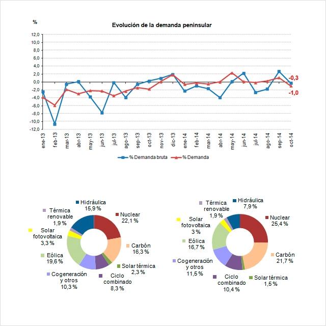 La demanda de energía eléctrica desciende un 1% en octubre